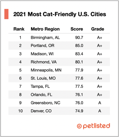 2021 Most Cat-Friendly US Cities