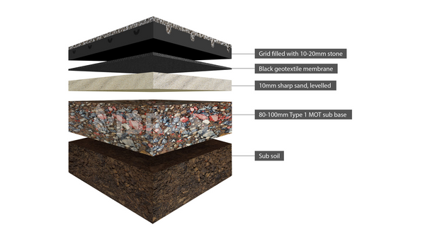 How to install gravel grids - what depths and layers are needed
