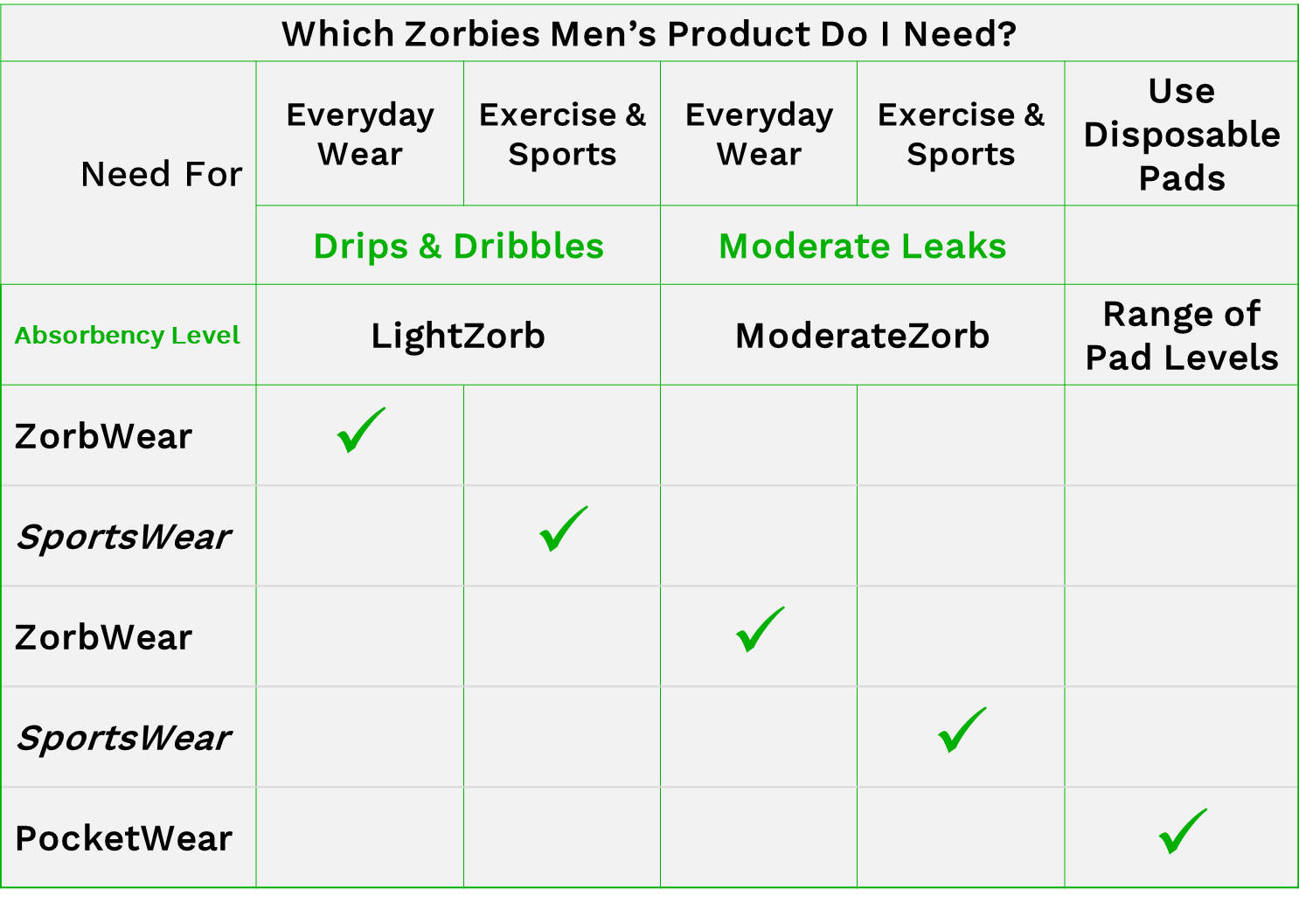 chart answering the question which mens zorbies product do I need?