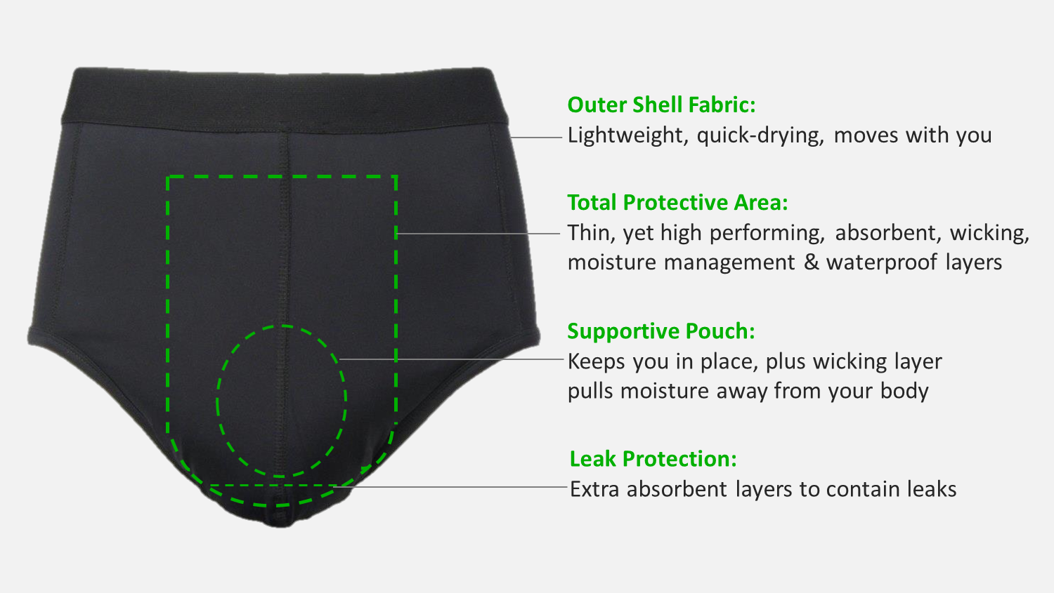 Zorbies Mens Incontinence Sport Brief features - Breathable shell, supportive pouch, protective area