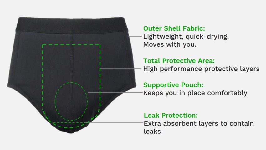 Zorbies Mens Light Absorbent Incontinence Sport Brief features, supportive pouch, leak protection