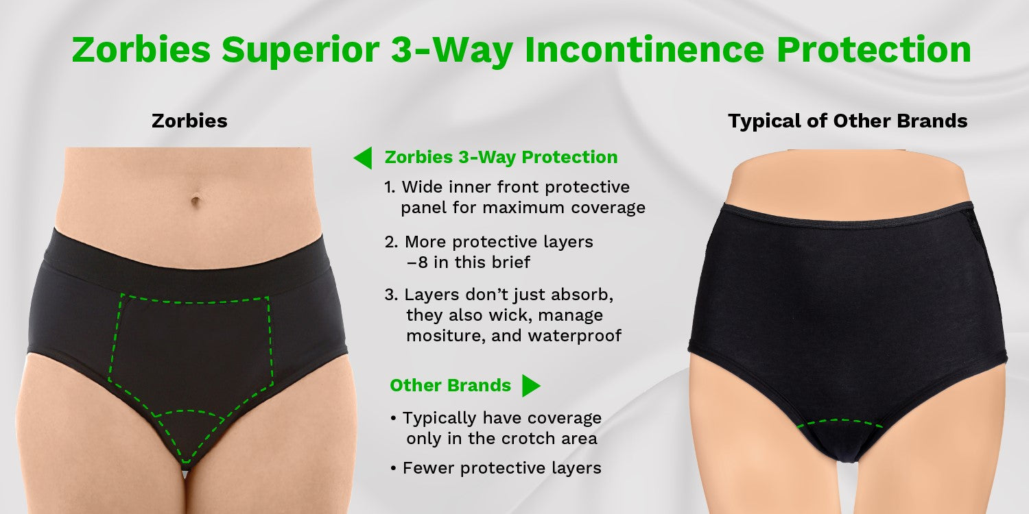 Infographic - comparison of Zorbies pee proof panties coverage to typical coverage in comparable products