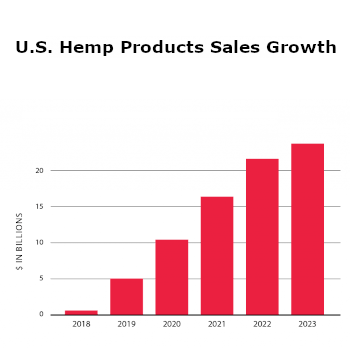 Study Shows 14% of Americans Use Hemp Extract Products