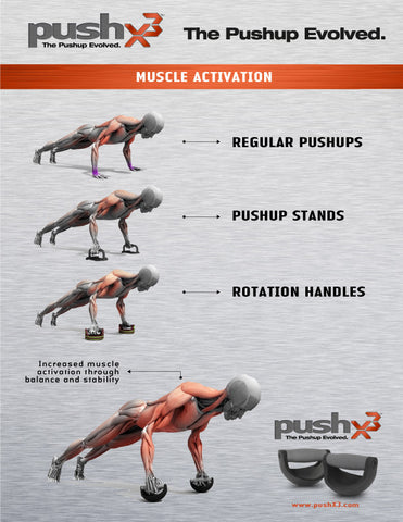 pushXpro Muscle Activation
