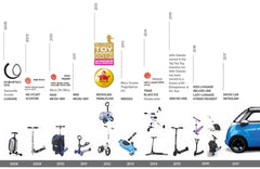 Micro Scooters Innovation Timeline
