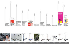 Timeline of Micro Scooters Innovation
