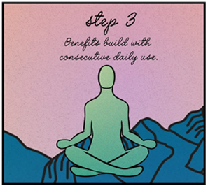 Step 3 - Benefits build with consecutive daily use.