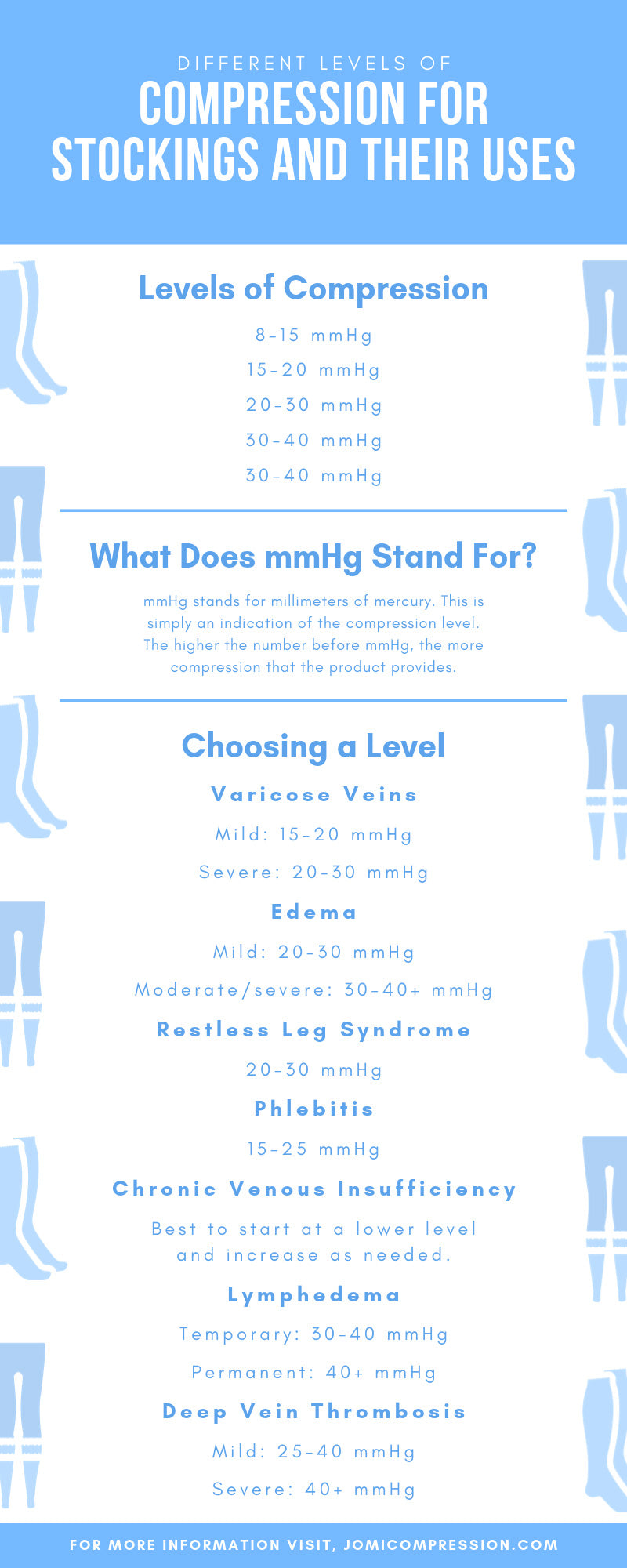 Different Levels of Compression for Stockings and Their Uses infographic
