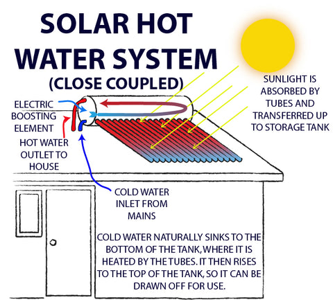 Close coupled solar hot water system