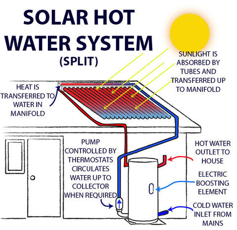 Split solar hot water system