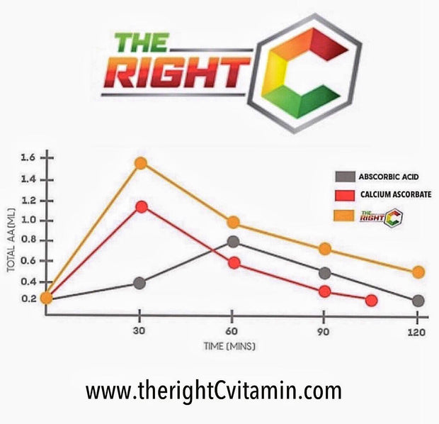 THE RIGHT C Advanced Vitamin C Caplets (500MG)