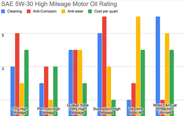 5W-30 motor oil review results
