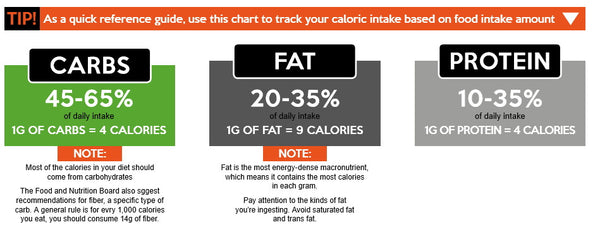 diagram of tips for caloric percentage