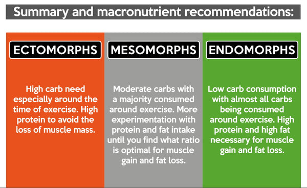 summary of macronutrient recommendations