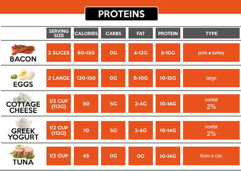 protein chart 2
