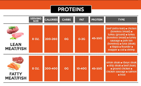 protein chart 1