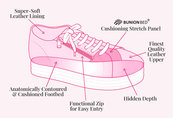 Sole Bliss Miracle Trainer Tech Diagram