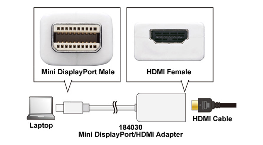 Mini Display Port to HDMI Adapter Diagram