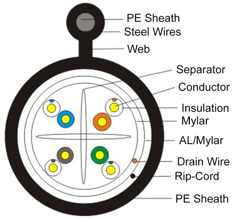 Outdoor Aerial Shielded CAT6 Cable Diagram