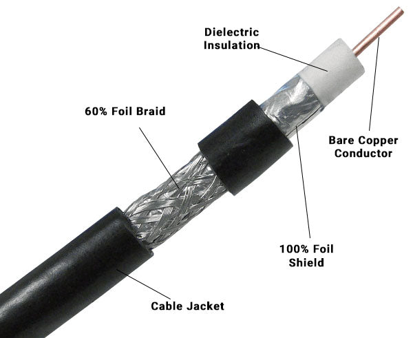 Dual Shielded Coaxial Cable 100%/60%