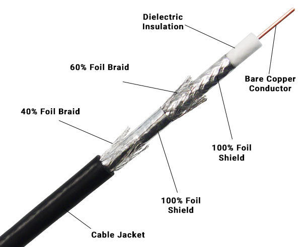 Quad Shielded Coaxial Cable