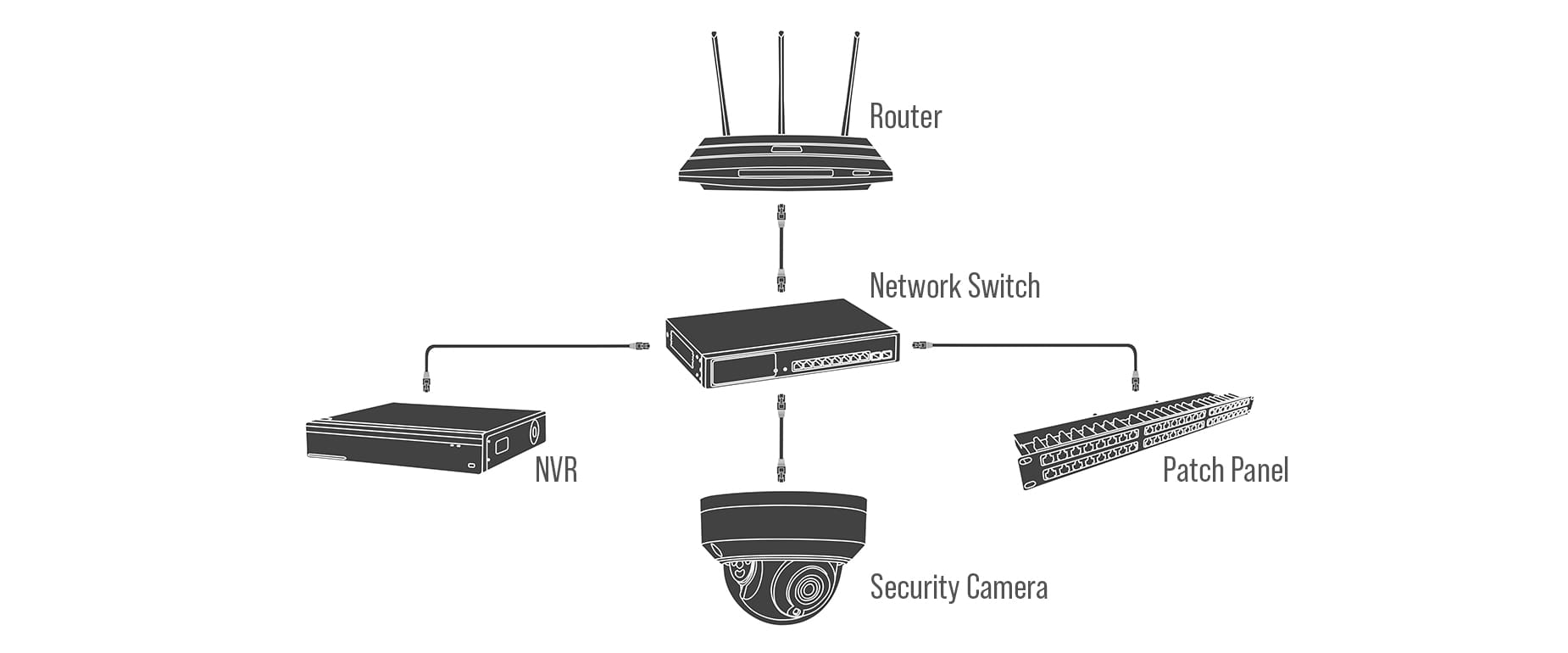 Switch Network Overview