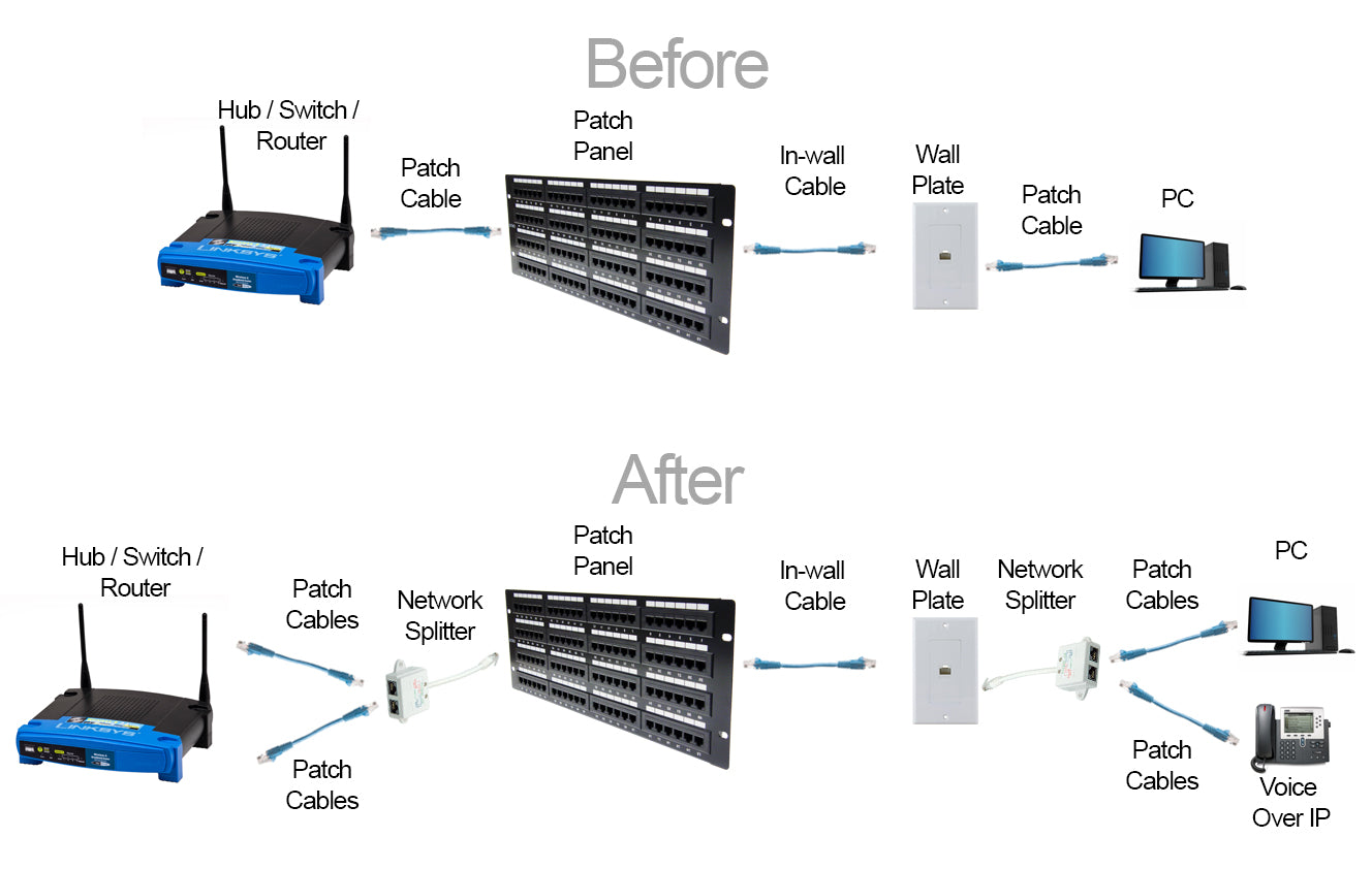 Ehternet splitter Diagram