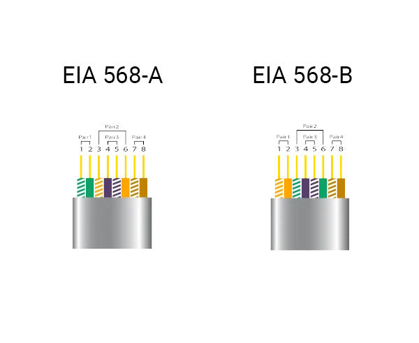 Ethernet Cable Wiring Guide