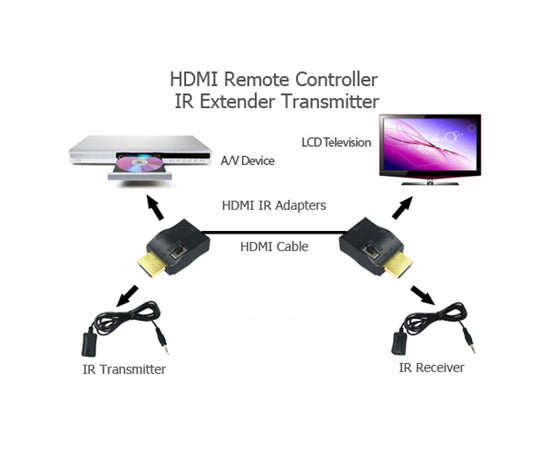 HDMI Remote Controller IR Extender and Transmitter