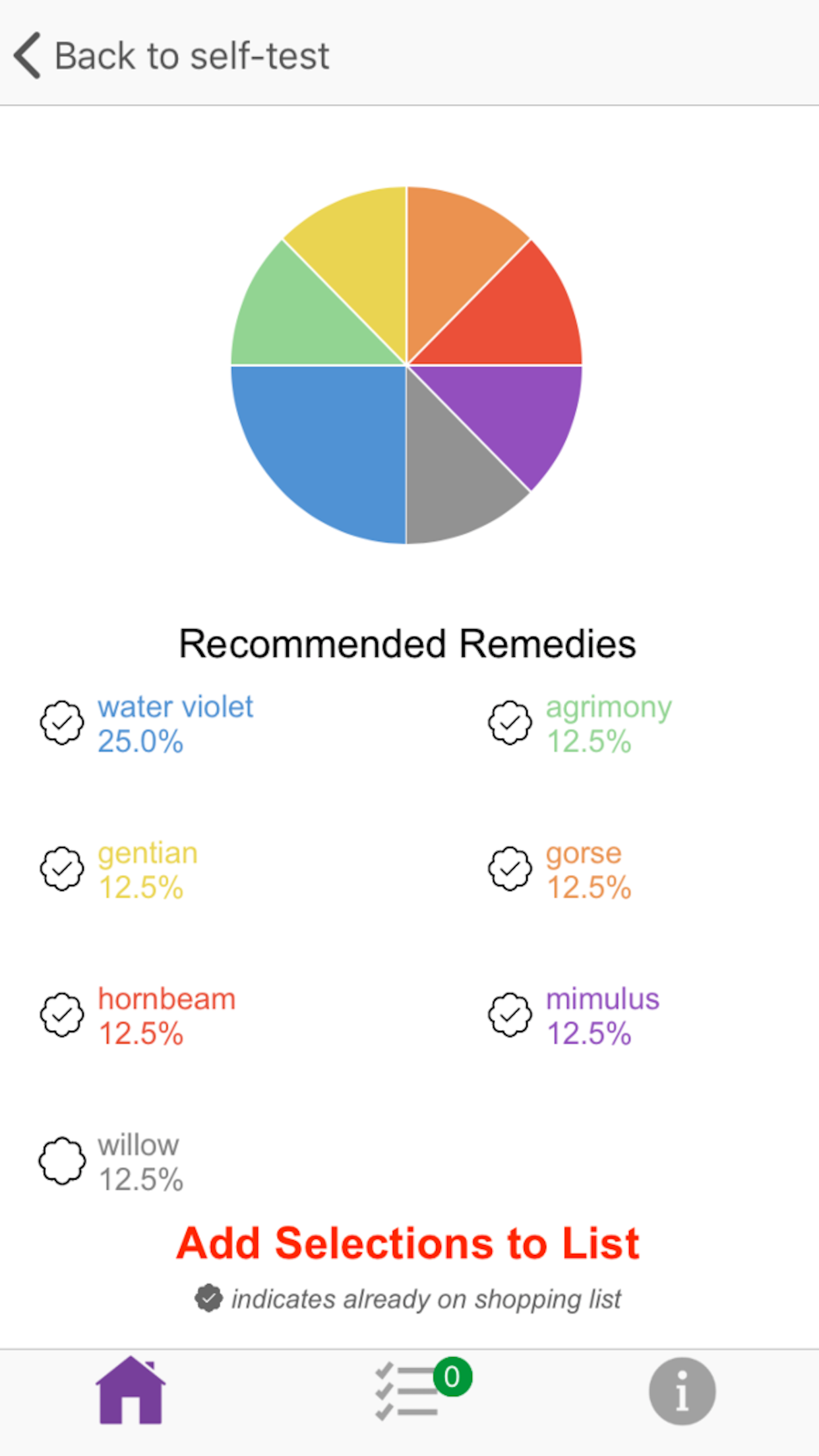 Flower Farmacy: Pie Chart of Recommended Remedies