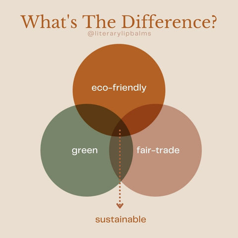 What's the difference between green, fairtrade and eco-friendly?