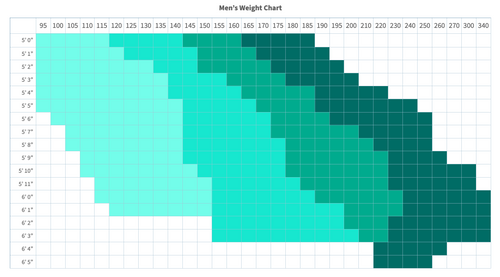 weight size chart