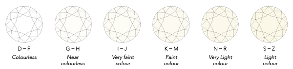 Scale showing different colour gradings for diamonds.