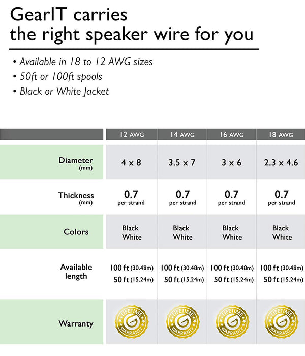 GearIT 14-Gauge Speaker Wire, CCA (Copper Clad Aluminum), Home Theatre, Car Speakers & More - 14 Awg - Pro Series