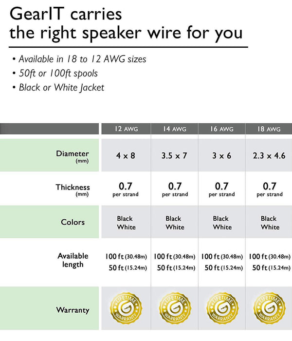 GearIT 16-Gauge Speaker Wire, CCA (Copper Clad Aluminum), Home Theatre, Car Speakers & More - 16 Awg - Pro Series - www.gearit.com