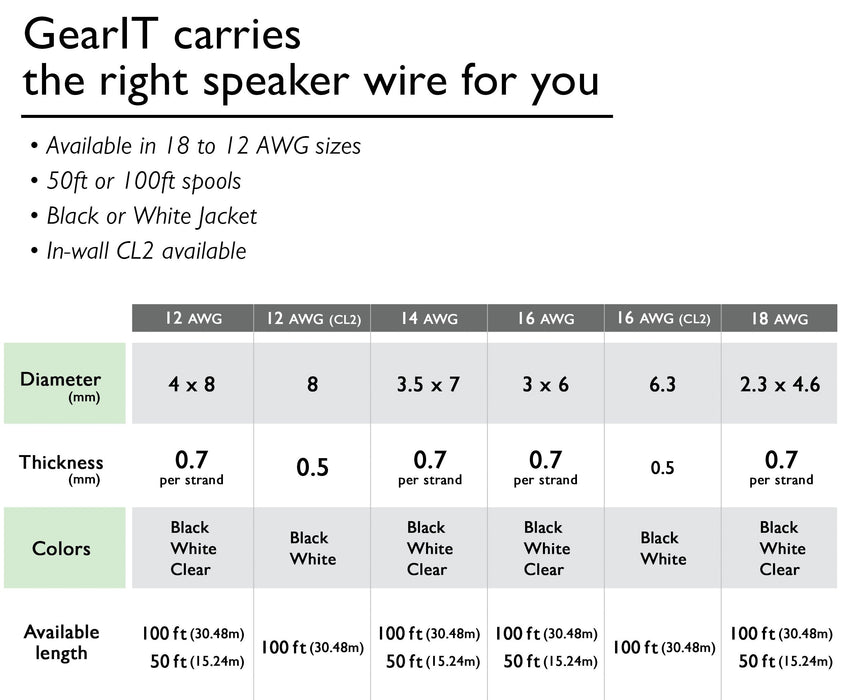 GearIT 12-Gauge Speaker Wire, CCA (Copper Clad Aluminum), Home Theatre, Car Speakers & More - 12 Awg - Pro Series - www.gearit.com