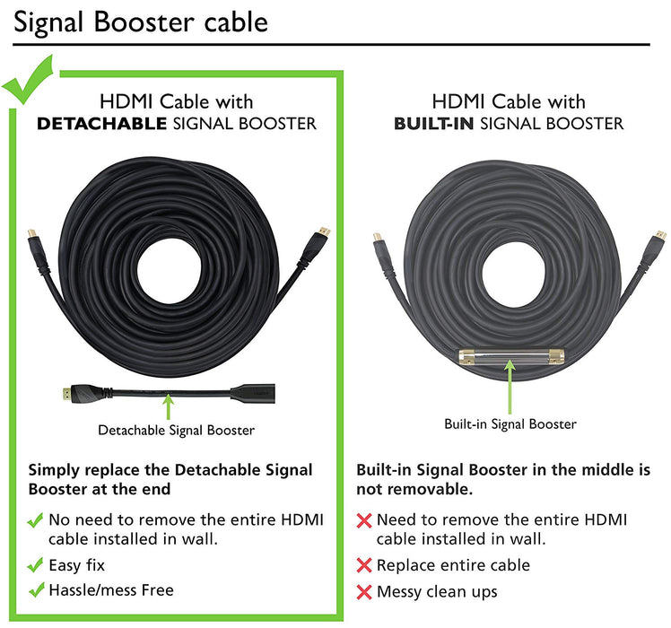 GearIT HDMI 1.4 High Speed Cable with Built-in Signal Booster, CL2 Rated, In-Wall, 4K Full HD, ARD - 100 Feet / 30.48 Meters