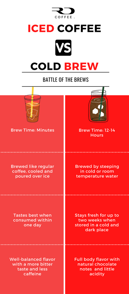 Chart comparing iced coffee vs cold brew coffee