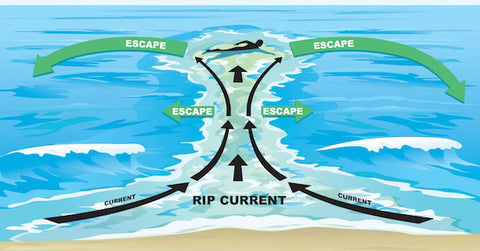 HOW AVOID & GET OUT OF RIP CURRENTS for bodysurfers