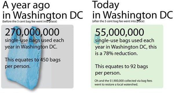 plastic bag legislation Washington DC