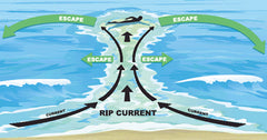 Rip Current Survival Guide Slyde Handboards