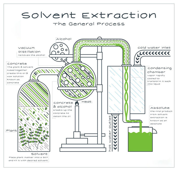 solvent extraction method