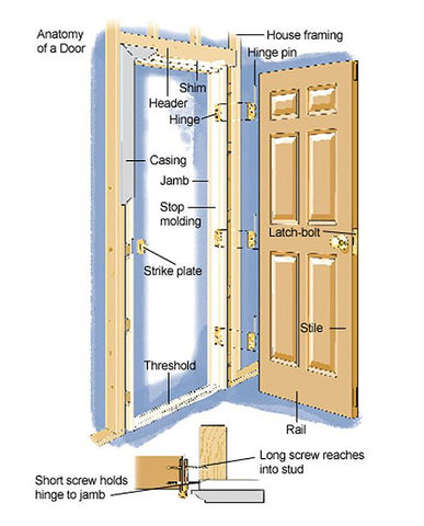 Door Frame Configuration