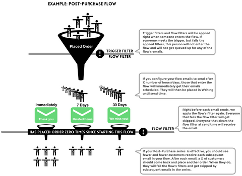 Klaviyo post purchase flow email marketing