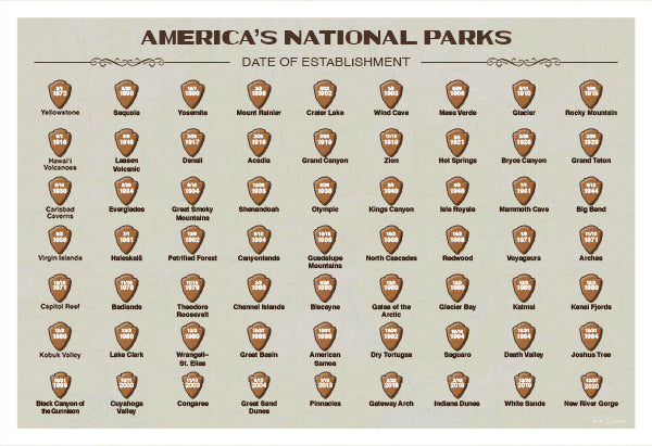 National Parks Date of Establishment | National Park Posters