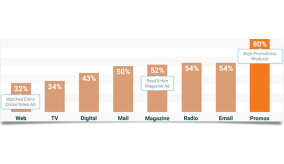 Consumer attitude towards Promo products graph