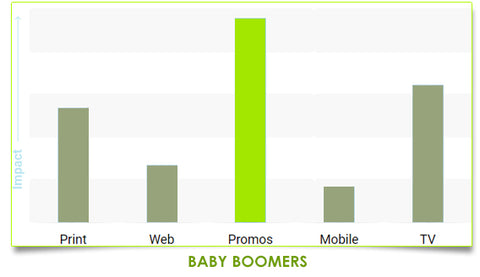 Baby Boomers behavior towards Promotional Products