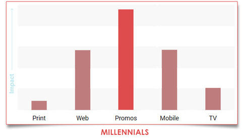 Millenials behavior towards Promotional Products