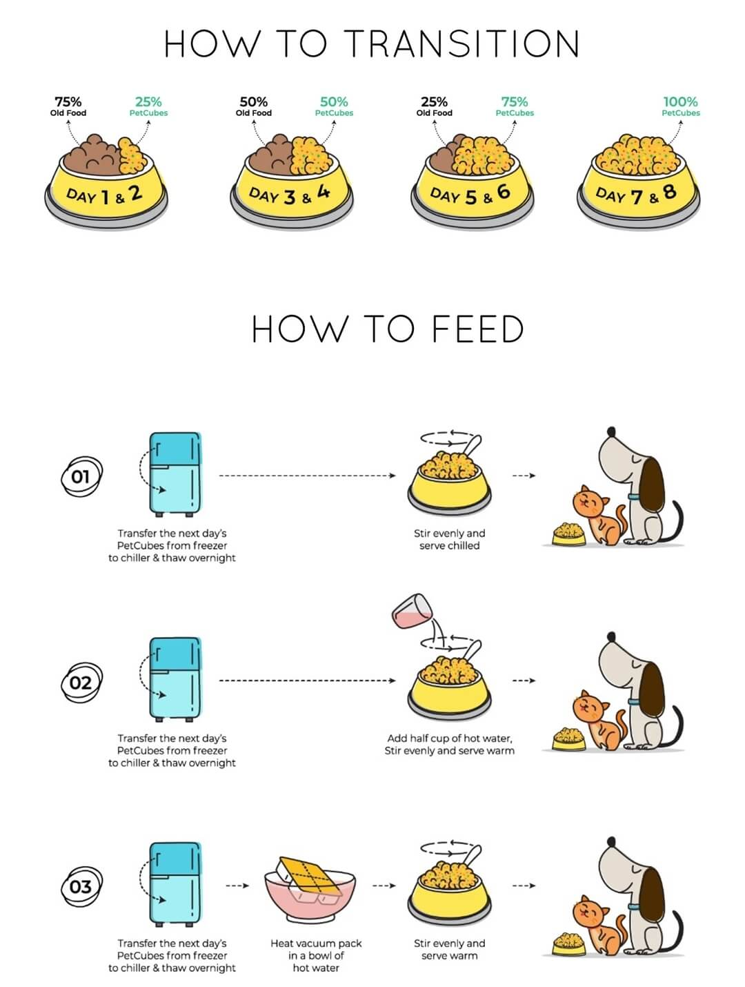 PetCubes Transition & Feeding Guide