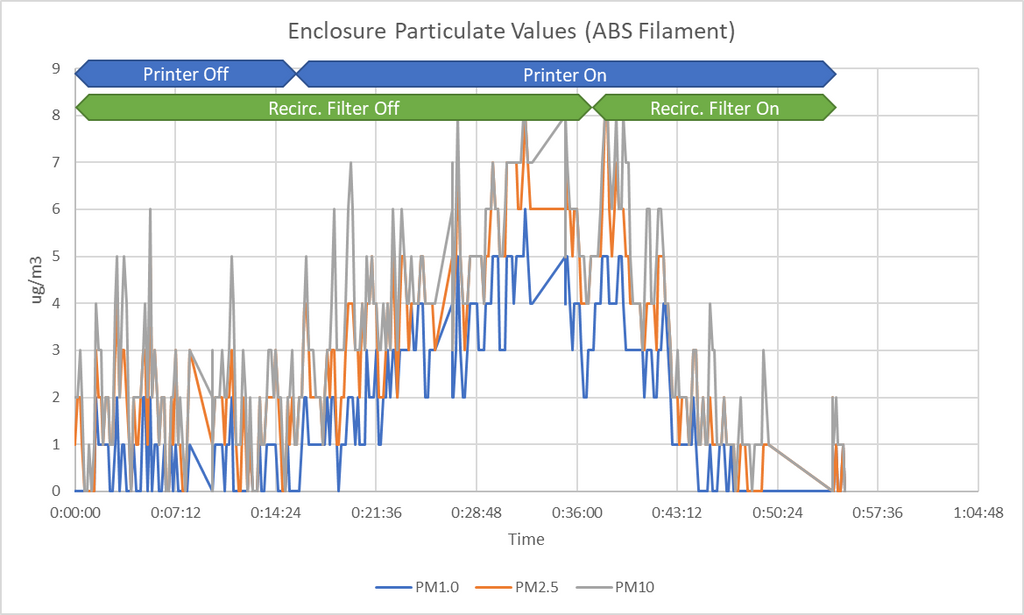 3D Printer Particulate Emissions HEPA Filter Off and On